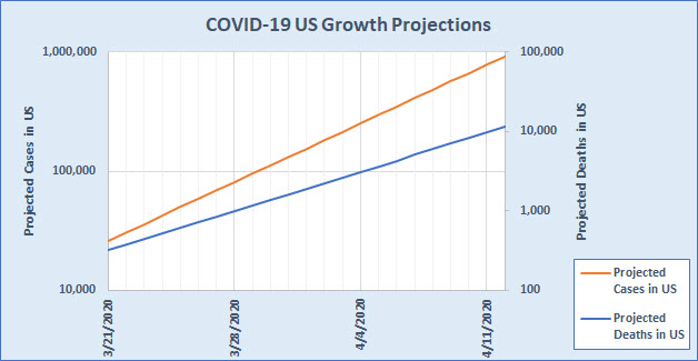 COVID-19 US Growth Projections