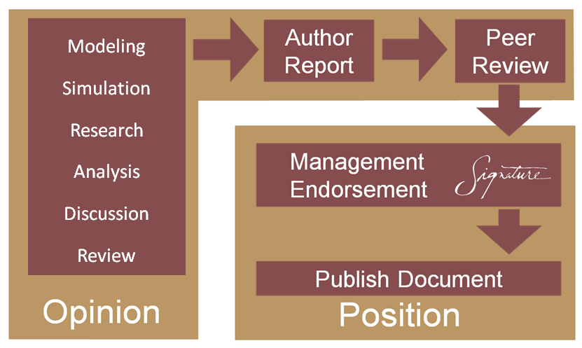 position-process
