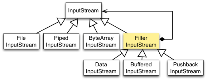 Component Defines The Interface For Objects That Can Have Responsibilities Added To Them Dynamically