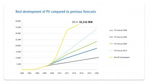 Figure 2: Development of photovoltaic installed capacity in Germany