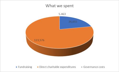 What we spent
