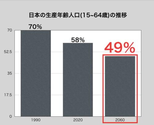 日本の生産年齢人口(15~64歳)の推移
