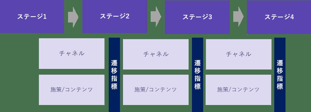 4段階の顧客のステージ設計の図解