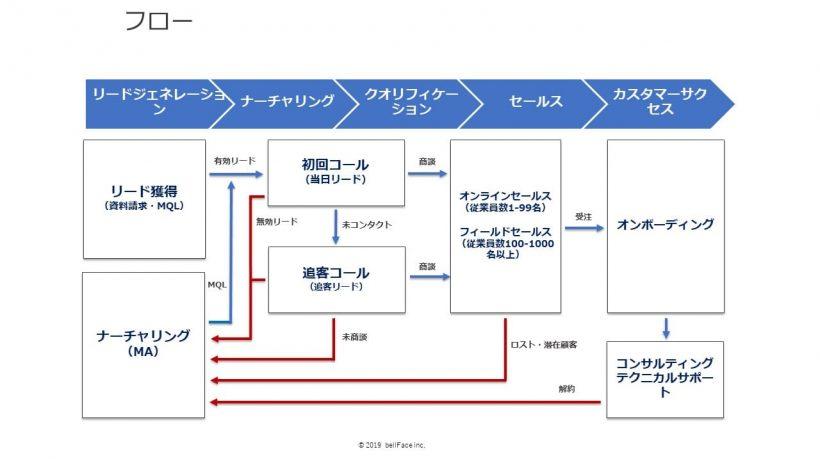 マーケティングのリード獲得からカスタマーサクセスまでのフロー図解