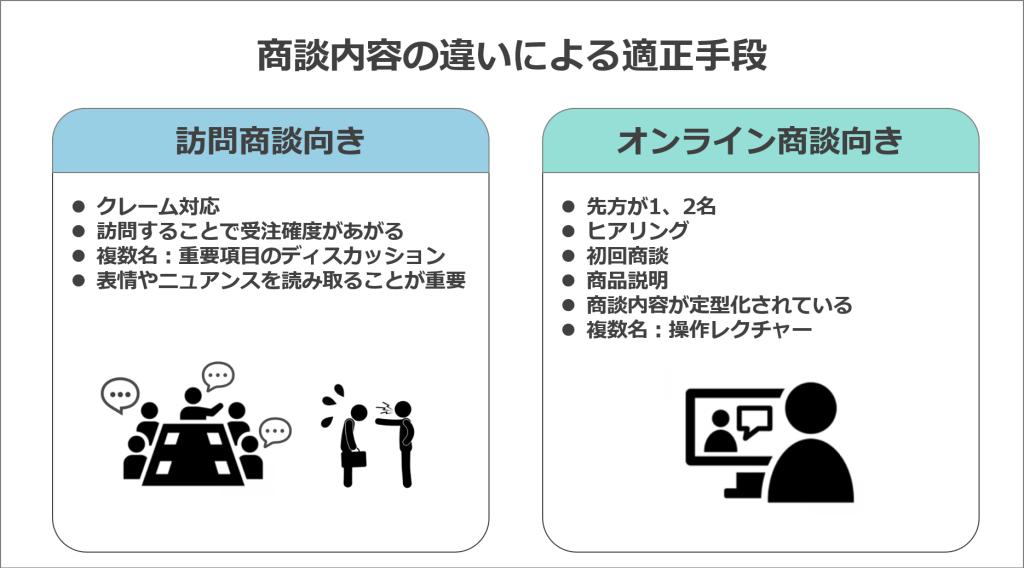 商談内容の違いによる適正手段の分類を図解にした画像
