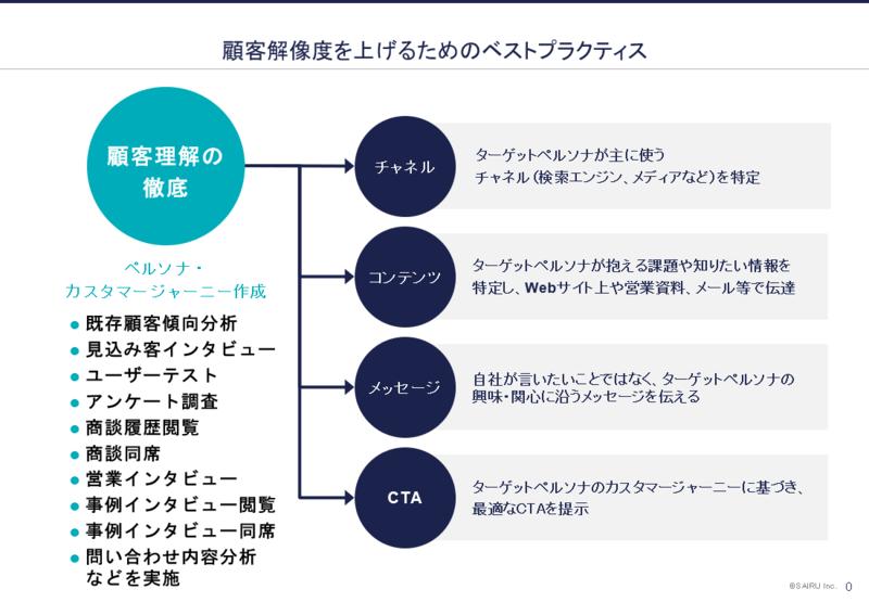 【資料】顧客解像度を上げるためのベストプラクティス図解