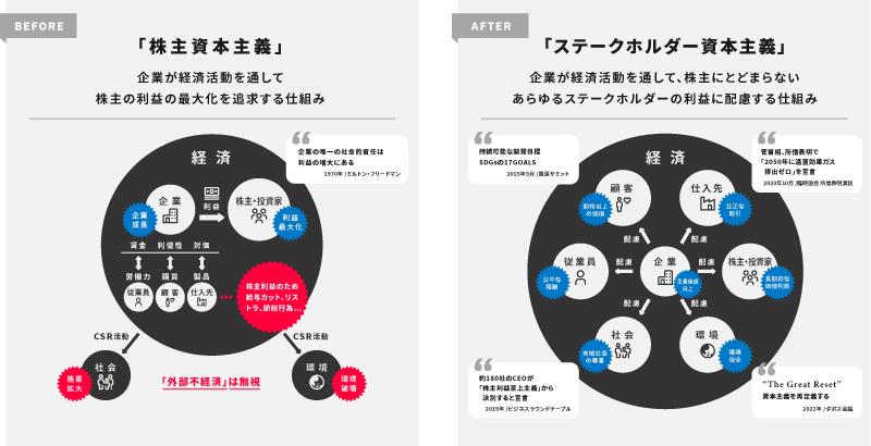 産業構造の変化を表した図解