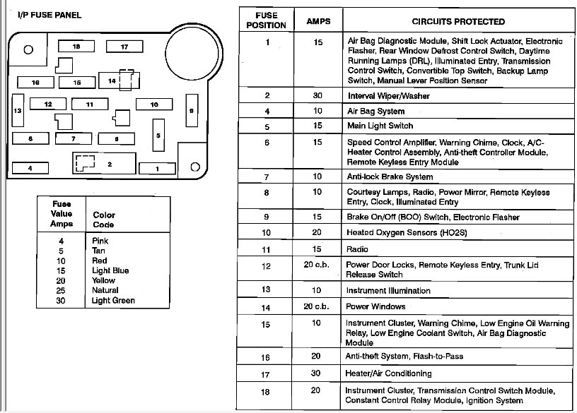 2000 ford crown victoria fuse box diagram 2000 automotive wiring regarding 1988 ford f150 fuse box diagram 2000 f150 starter wire harness wiring schematics and wiring diagrams ford f150 starter wiring diagram at reclaimingppi.co