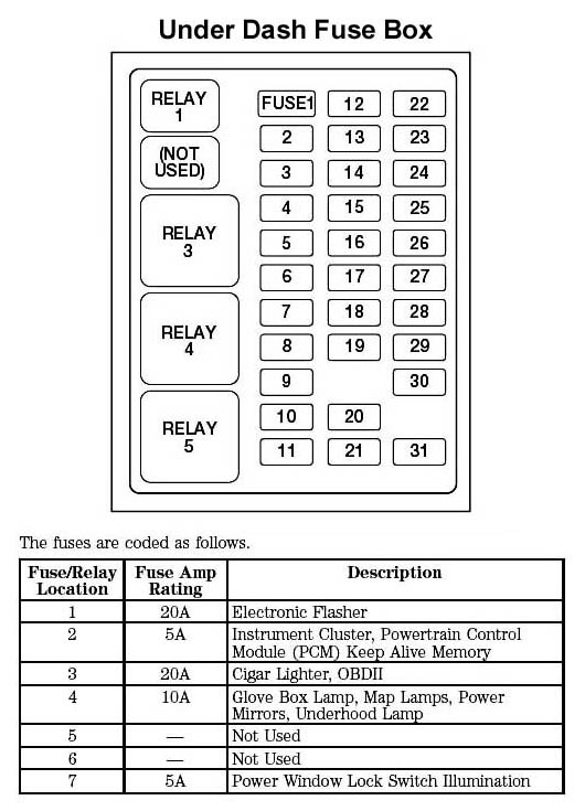 99 Ford Expedition Fuse Box Diagram