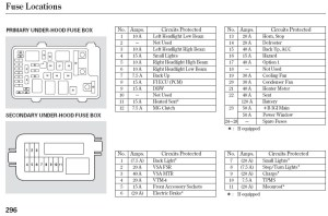 2010 Jeep Patriot Fuse Box Diagram | Fuse Box And Wiring
