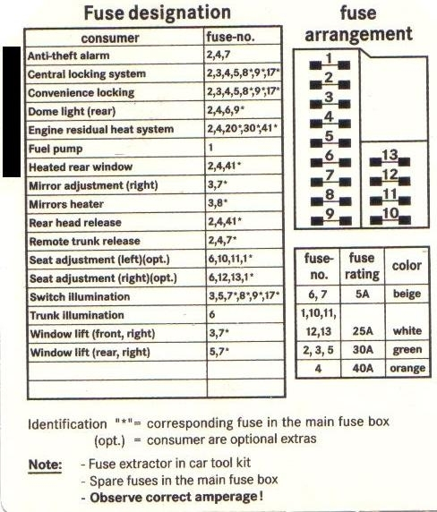 1999 mercedes c230 fuse box online wiring diagram 1999 Mercedes C230 Kompressor Engine mercedes benz c230 kompressor fuse box wiring diagram data 1999 mercedes c230 fuse box 1999 mercedes c230 fuse box