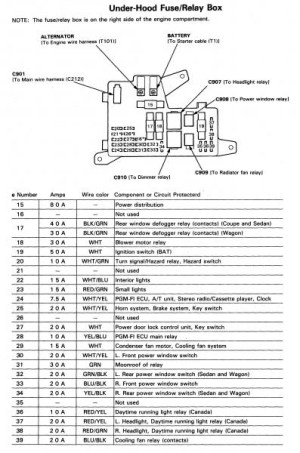 Under The Hood Fuse Box Diagram For 1991 Acura Integra