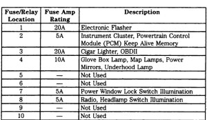 2003 Ford F250 Fuse Box Diagram | Fuse Box And Wiring Diagram