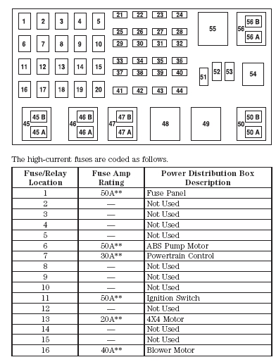 where can i find a free fuse diagram for my 2001 ford explorer sport in 2001 ford explorer sport fuse box diagram 1?resize\\\=392%2C514\\\&ssl\\\=1 95 explorer wiring diagram ford explorer wiring diagram \u2022 wiring 2003 ford explorer fuse box location at crackthecode.co