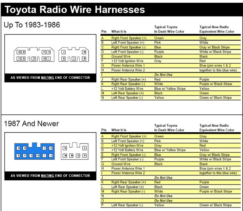 2001 toyota 4runner radio wiring harness 2000 toyota 4runner with regard to 2005 toyota 4runner wiring diagram toyota wiring diagram radio toyota how to wiring diagrams 2005 corolla throttle body wiring harness at bakdesigns.co