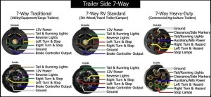 7 Blade Trailer Plug Wiring Diagram | Fuse Box And Wiring