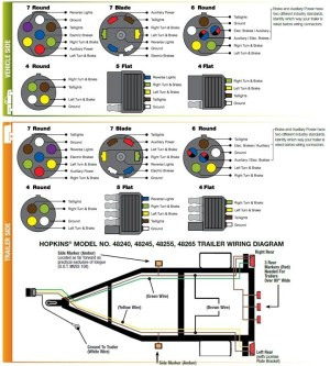 7 Blade Trailer Wiring Diagram | Fuse Box And Wiring Diagram