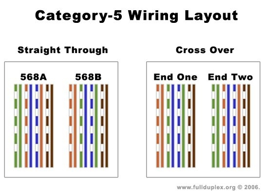 cat5 wire diagram wiring diagram images database amornsak co for cat 5 wire diagram?resize\=540%2C403\&ssl\=1 gps to computer cable wiring diagrams wiring diagrams Goldstar GPS Wiring-Diagram at gsmportal.co