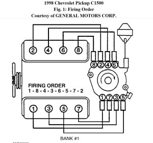 Chevy 350 Wiring Diagram To Distributor   Fuse Box And