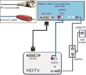 Hdmi To Rca Cable Wiring Diagram | Fuse Box And Wiring Diagram