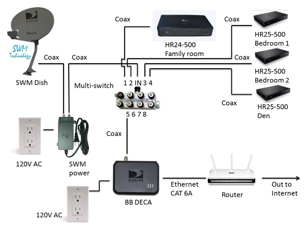 swm att community with direct tv wiring diagram?resize\\\\\\\\\\\\\\\=600%2C450\\\\\\\\\\\\\\\&ssl\\\\\\\\\\\\\\\=1 wiring diagram for dish 722 wiring wiring diagrams swm-840 wiring diagram at readyjetset.co