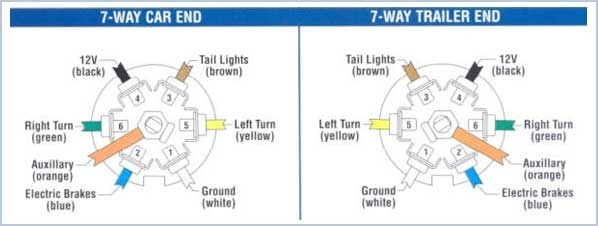t3tnt trailer plug wiring guide intended for 7 way truck wiring diagram?resize\=598%2C226\&ssl\=1 big tex 35sa trailer wiring diagram wiring diagrams wiring diagrams big tex wiring diagram at mifinder.co