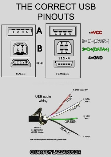 Micro Usb Wiring Diagram: Lovely Usb 3 0 Wiring Diagram Contemporary - Electrical Circuit ,Design