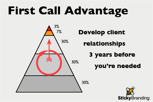First Call Advantage: Be Your Clients' First Choice When They're Ready To Buy