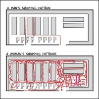 Man's And Woman's Shopping Patterns