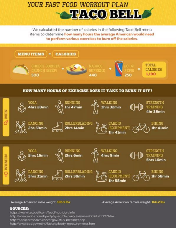 How Much Exercise Needed To Burn Off Fast Food Calories