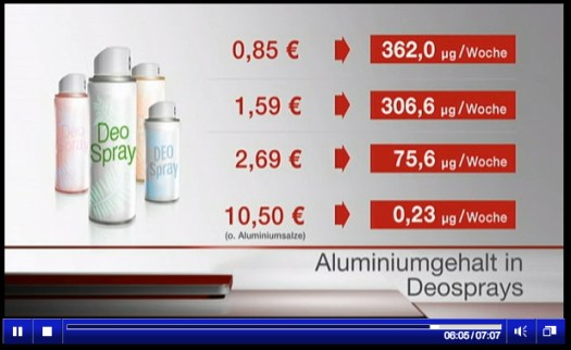 Mengenangaben in Mikrogramm (µg) in der Sendung vom 30. April. Screenshot: StimmtHaltNicht