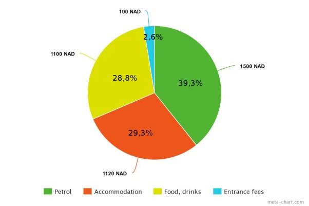 Budget chart Week 3 Namibia road trip