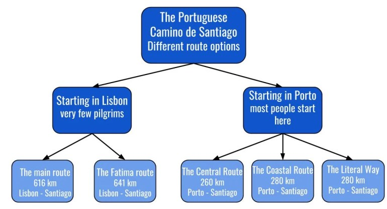 Where to star the Portuguese Camino and which route to walk?