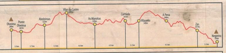 Camino Finisterre - stage 2 Negreira - Olveiroa, altitude profile