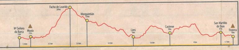 Camino Finisterre - stage 4 Muxia - Finisterre, altitude profile