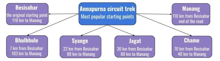 Where to start the Annapurna Circuit
