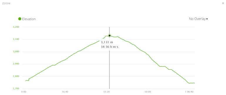 Elevation profile of the walk to the top of Poon Hill for the sunrise