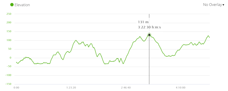 Camino Inglés Day 3 elevation profile. Camino de Santiago, Spain