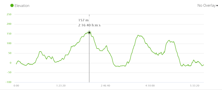 Elevation profile Day 2 Camino Ingles, Spain