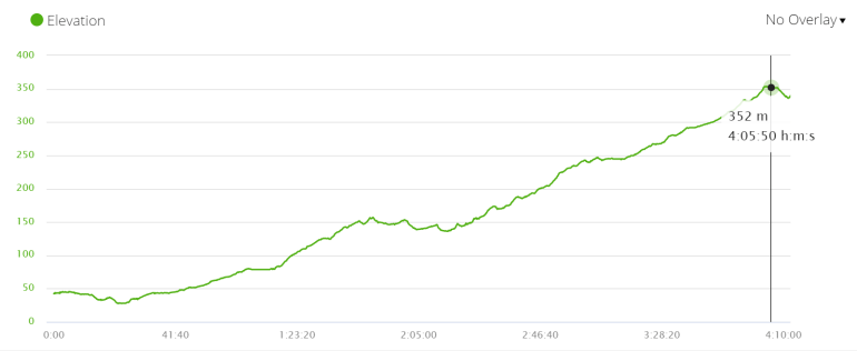 Day 2 elevation profile, Via de la Plata, Spain