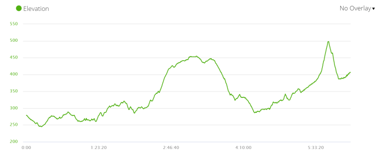 Day 3 elevation profile, Via de la Plata