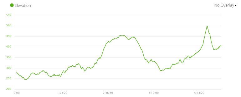 Day 3 elevation profile, Via de la Plata