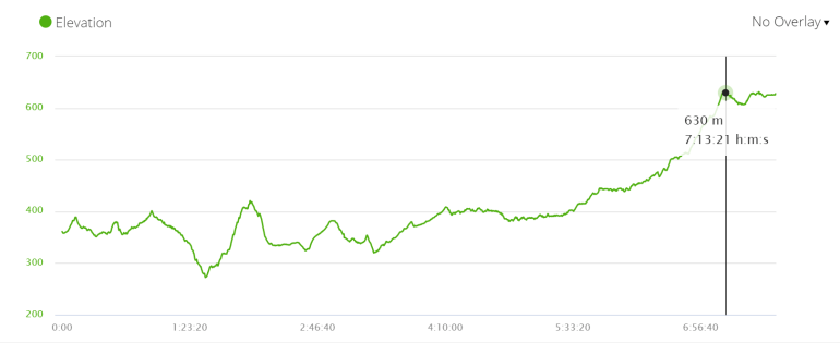 Day 4 elevation profile, the Silver Route of the Camino de Santiago