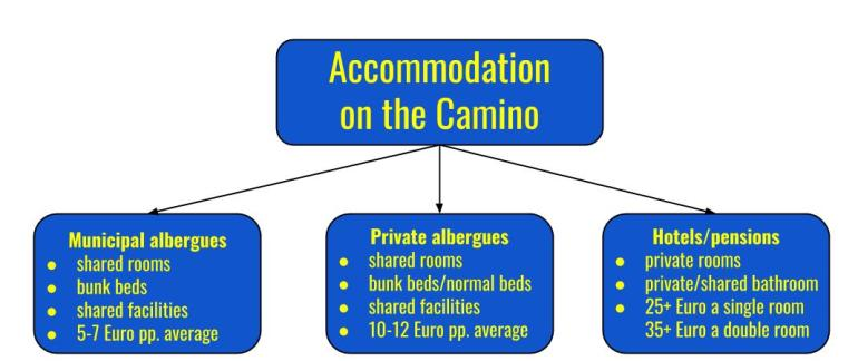 Different types of accommodation available on the Camino de Santiago; municipal albergues, private albergues and hotels