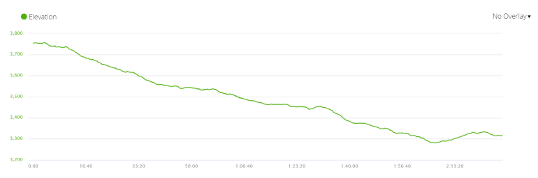 Elevation profile of the forth day of the trek