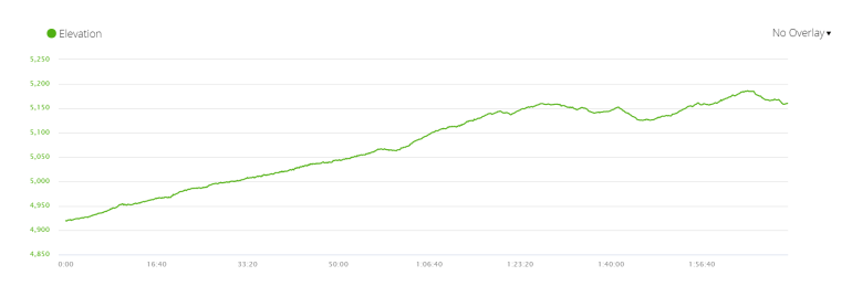 Elevation profile of Day 8 of Everest Base Camp trek itinerary