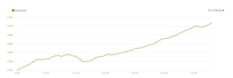 Elevation profile of day 3 of the 6-day itinerary