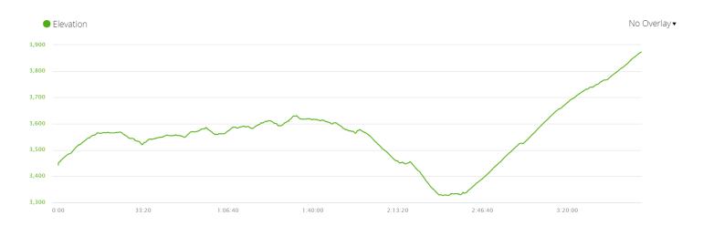 Elevation profile of Day 4 of Everest Base Camp trek