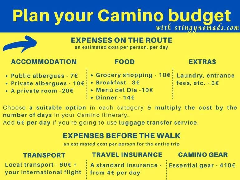 Our easy Camino cost calculator