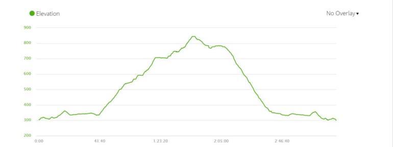 Elevation profile of the Kasteelspoort hiking trail